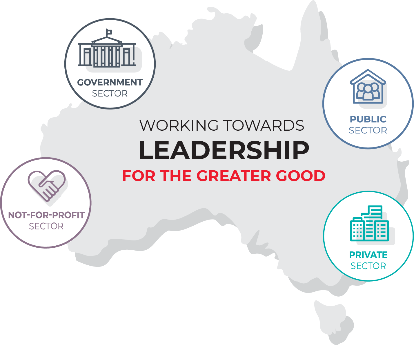 working toward leadership for the greater good in australia in the government sector public sector private sector and not for profit sector australian leadership index