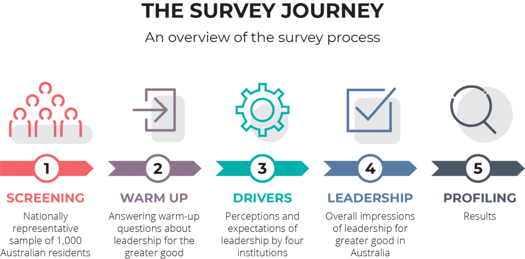 australian leadership index research survey journey to measure leadership for the greater good in australia
