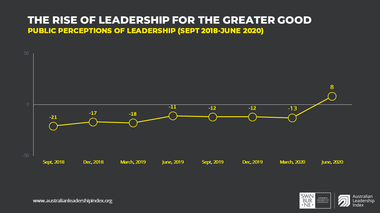 Chart showing Australian Leadership Index results over time from September 2018 to June 2020