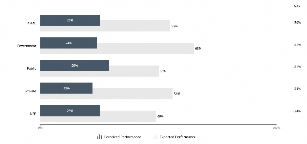 Chart from australian leadership index data portal dashboard showing perceived an expected focus on environmental value creation and outcomes