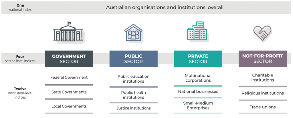 A graphic depicting the sectors and institutions measured by the Australian Leadership Index