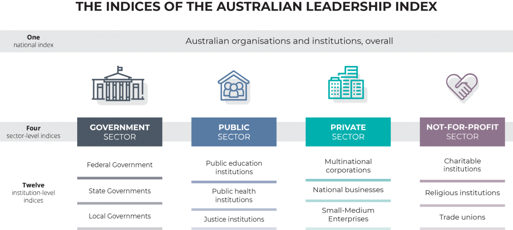 Which sectors and institutions are measured by the Australian leadership index