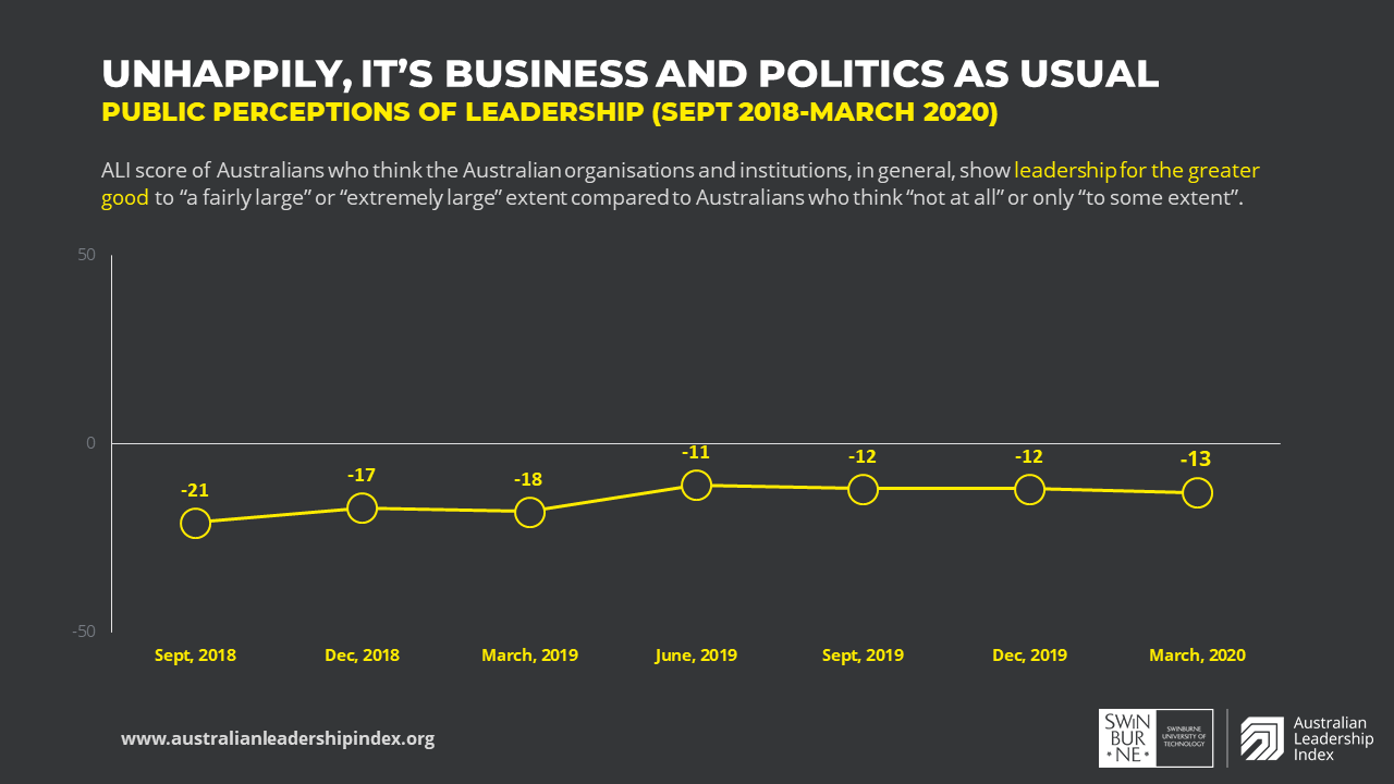 Chart showing Australian Leadership Index results over time from September 2018 to March 2020