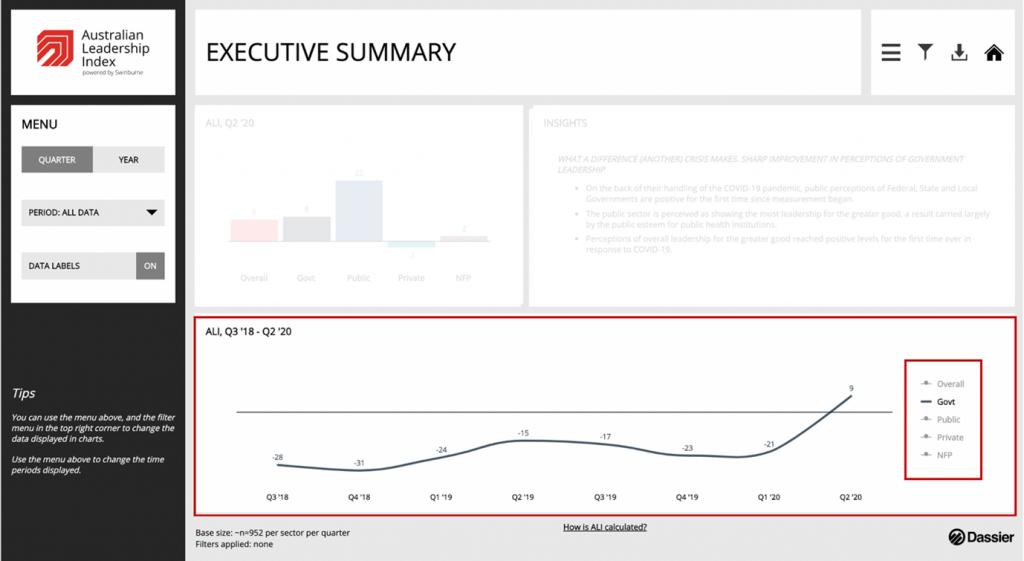 Figure 5. Longitudinal ALI results – government focus