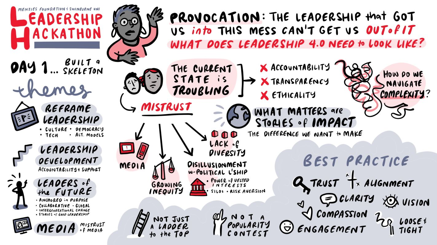 Infographic showing a summary of the Menzies Foundation and Swinburne University Leadership hackathon